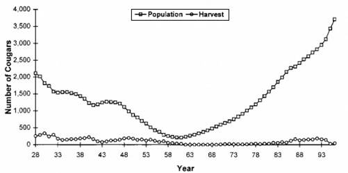 Figure 8. Oregon cougar population, as determined from simulation modeling and harvest, 1929-1992. Cougars were bountied until 1961. The season was closed until 1970 when limited hunting began. Caption and Figure: Keister and Van Dyke 2002