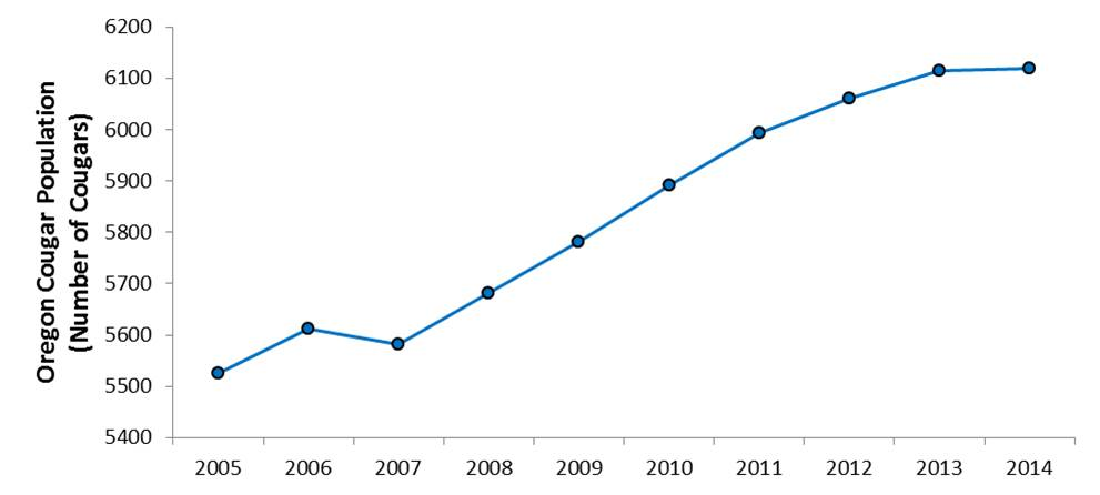 Figure 9. Population modeling suggests that cougars are becoming more abundant in recent years (2005-2014). Currently, Oregon supports over 6,000 cougars. Data: ODFW 2015b