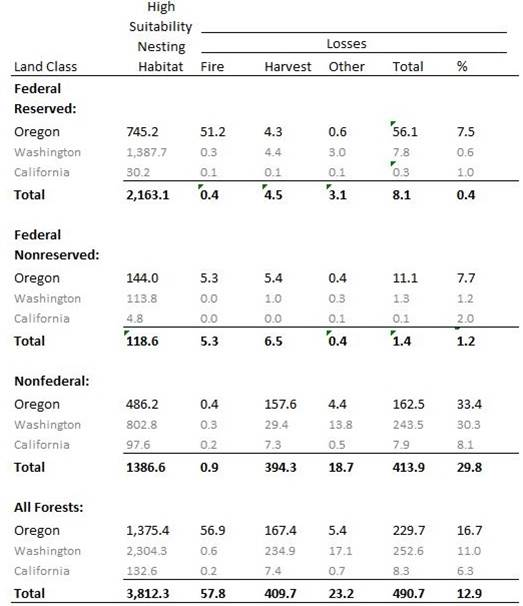 "Table 4. Baseline estimates for high suitability marbled murrelet nesting habitat (thousands of acres in 1994) in Oregon, Washington, and California compared to habitat loss (thousands of acres 1994-2007) from fire, timber harvest, and other causes (e.g., insects, disease, and other long term disturbances). Forests are classified by ownership (federal and nonfederal) and ""land use allocation"" status (reserved and nonreserved). The commercial harvest of timber on federally owned reserved forest land is generally not permitted under the Northwest Forest Plan. Timber harvest on nonreserved land is allowed. Data: Raphael et al. 2011"