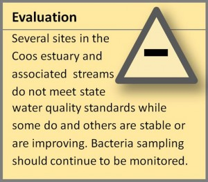 Bacteria in the Coos Estuary | Partnership for Coastal Watersheds
