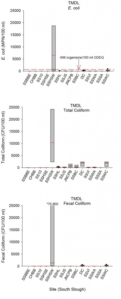 Figure 5. Box plots of E. coli, Total Coliform, and Fecal Coliform concentrations for ODEQ TMDL datasets 2001-2006 for South Slough; sites are ordered from north to south. Gray boxes represent middle half of the dataset (top boundary is 25th percentile; bottom is 75th). Red lines within boxes indicate mean bacteria concentrations and black bars are median concentrations. Error bars represent 90th (top) and 10th (bottom) percentiles for sites with 9 samples or more. Black circles are outliers. Dashed line (top graph only) indicates ODEQ criteria for E. coli: No single sample may exceed 406 organisms/100 ml. See Figure 6/Table 2 for map and site codes. Data: ODEQ 2006, 2007.