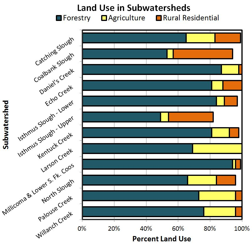 Figure 20. Proportions of the three dominant land use types identified in several project area subwatersheds. The totals do not add up to 100%, as there are other uses in the watershed, such as urban development.  Data: CoosWA 2006, 2008, 2011c