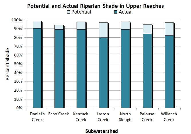Figure 21. Actual and potential riparian shade cover of upper stream reaches in the lower Coos watershed. Data: CoosWA 2006, 2008