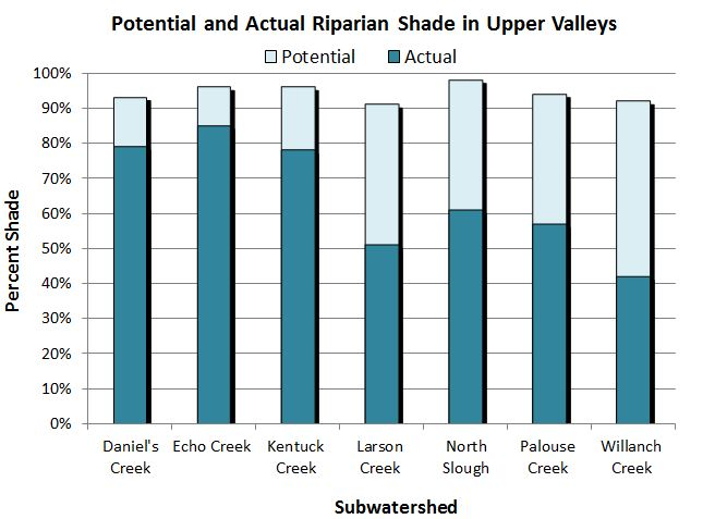 Figure 22. Actual and potential riparian shade cover of upper valleys in the lower Coos watershed. Data: CoosWA 2006, 2008