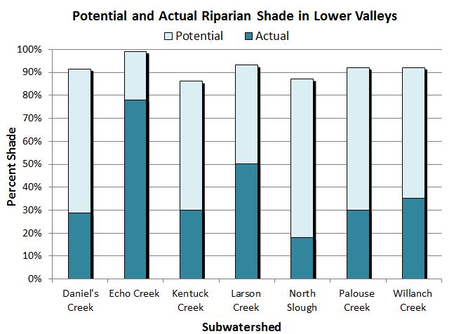Figure 23. Actual and potential riparian shade cover of lower valleys in the lower Coos watershed. Data: CoosWA 2006, 2008