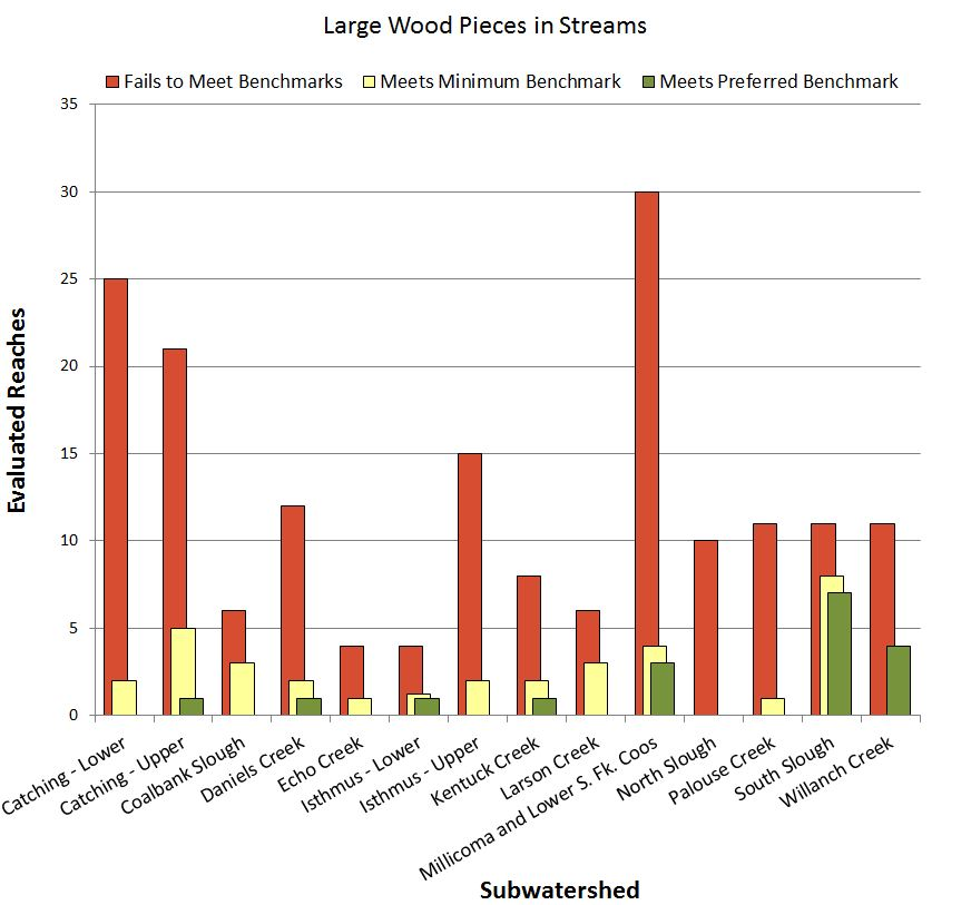 Figure 7. Distribution of evaluated stream reaches in the project area that met, exceeded, or did not meet ODFW habitat benchmarks for LWD pieces in streams. Data: CoosWA 2006, 2008, 2011c; Cornu et al. 2012