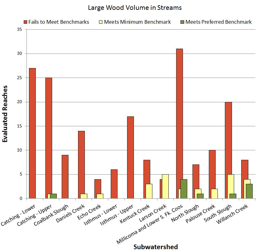 Figure 9. Distribution of evaluated stream reaches in the project area that met, exceeded, or did not meet ODFW habitat benchmarks for volume of LWD in streams. Data: CoosWA 2006, 2008, 2011c, Cornu et al. 2012