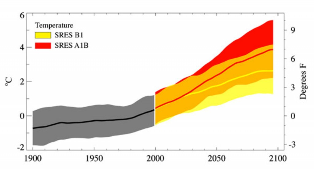 Figure 1. Smoothed curves and bounds for 20th and 21st century Pacific Northwest water temperature model simulations, relative to the 1970 - 99 mean. The heavy smooth curve (black and red line) for each scenario is the weighted multi-model mean value. The top and bottom bounds of the shaded areas are the 5th and 95th percentiles of annual values (in a running 10-year window) from ~20 simulations, smoothed in the same manner as the mean value. Mean warming rates for the 21st century differ substantially between the two scenarios here presented after 2020. From Mote and Salathé (2010).