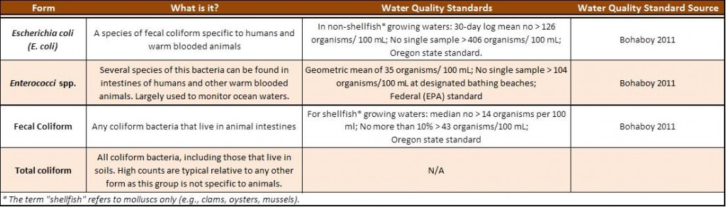 Table 1. Accepted standards and explanation of common bacterial forms that are monitored for water quality purposes.