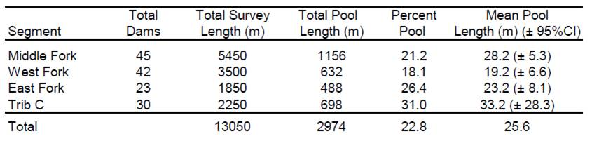 Table 1. Summary statistics describing beaver presence in South Slough's Winchester Creek Data and Figure: Nordholm and Miller 2008
