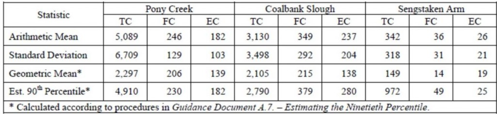 Table 3. Summary statistics from the traditional public health bacteria indicators at the three E. coli DNA sample locations. TC = Total coliform; FC = Fecal coliform; EC = E. coli. TC and EC units are MPN/100 mLs; FC units are CFU/100 mLs. Arithmetic Mean is the average. From: Souder 2003.