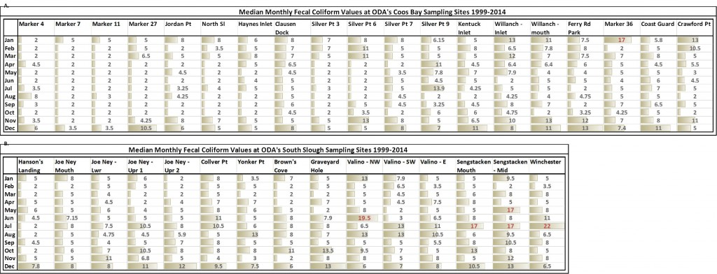 able 4. Median monthly fecal coliform at each ODA shellfish sampling site in A. Coos Bay and B. South Slough from 1999-2014. Beige bars indicate relative fecal coliform concentration. Red values indicate exceedance of ODEQ standard of median 14 organisms/100mL. Data: ODA 2014