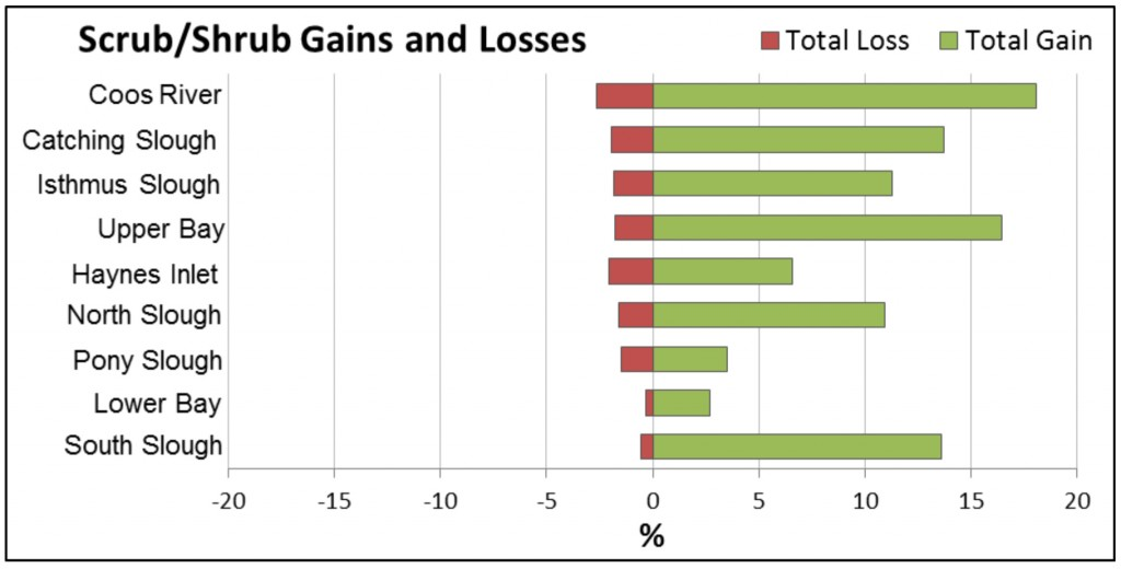Figure 15. Scrub/shrub gains and losses 1996-2010. Gains were primarily conversions to Forest or Grassland. Data Source: C-CAP 2014