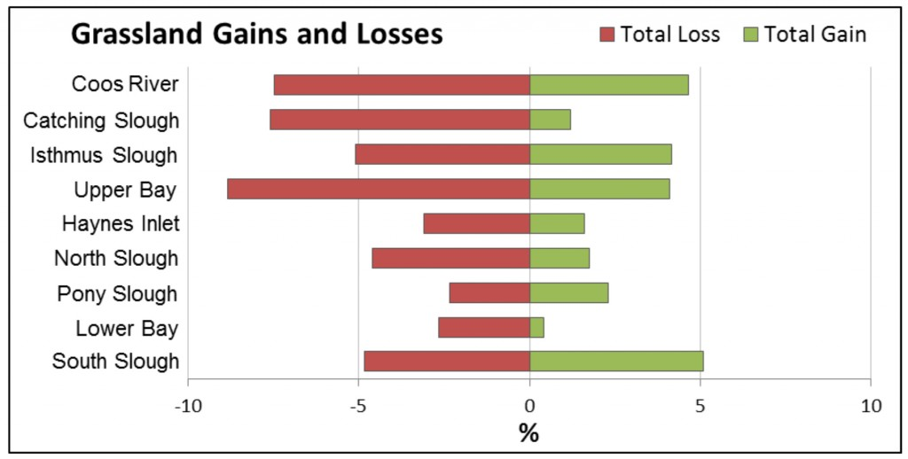 Figure 16. Grassland gains and losses 1996-2010. Data Source: Gains most often came from Forest, and losses from Scrub/Shrub conversions. Data Source: C-CAP 2014