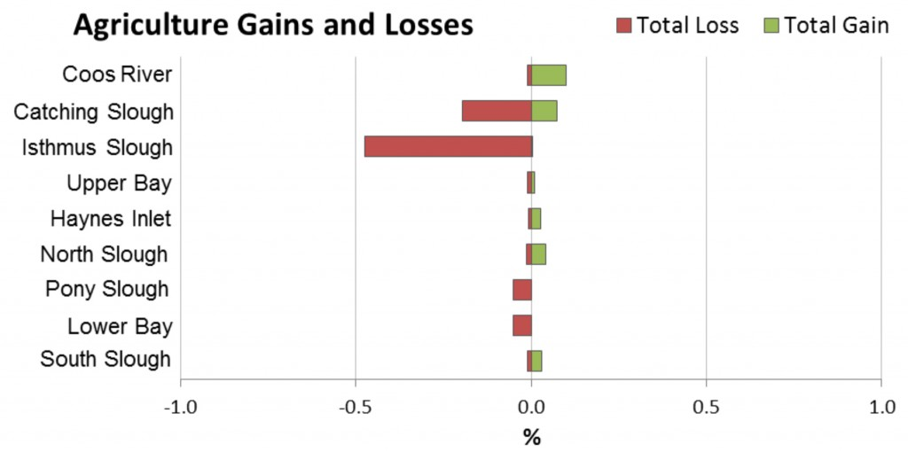 Figure 18. Agriculture Gains and Losses 1996-2010 by subsystem.  Data Source: C-CAP 2014