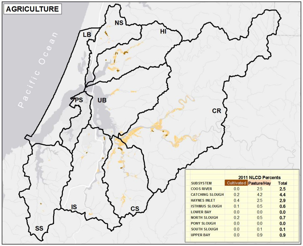 Figure 7. Distribution of Agricultural land in project area subsystems. Data Source: NLCD 2011