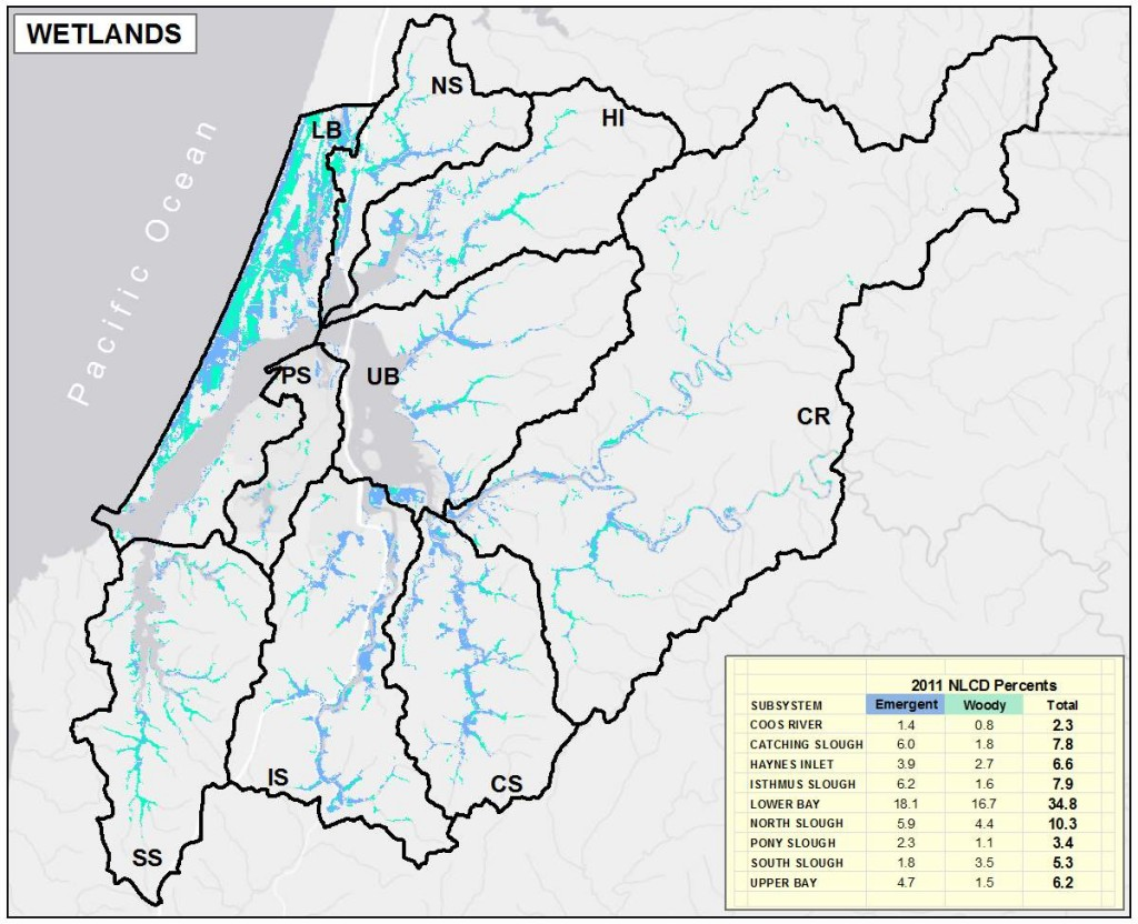 Figure 9. Distribution of Wetlands in project area subsystems. Data Source: NLCD 2011