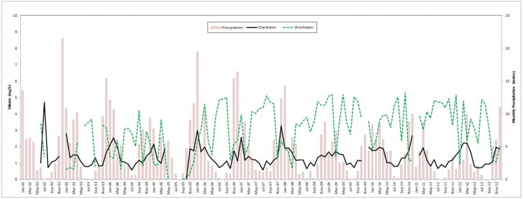 Figure 10. Seasonal patterns in silica concentrations in the marine/polyhaline zone (black) and the riverine/freshwater zone (green) of the South Slough plotted against precipitation (red). Nutrient data: SWMP 2012; Precipitation data: NWS 2014.