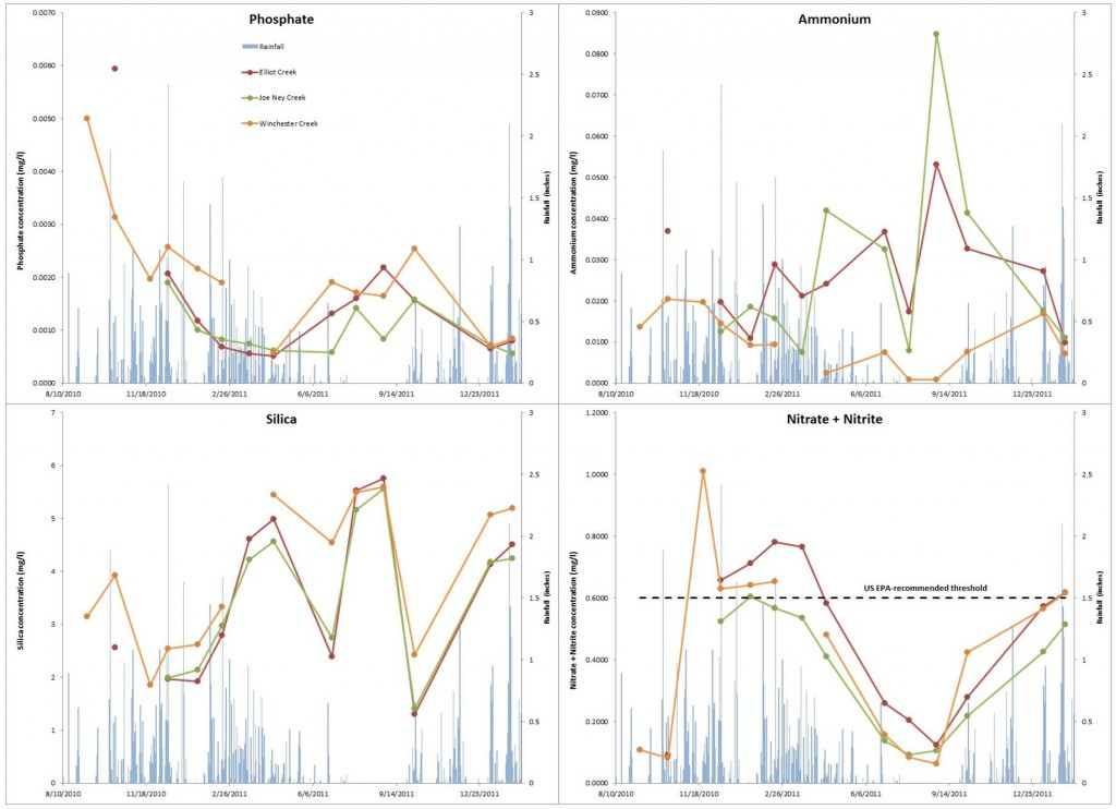 Figure 12. Monthly ammonium levels for upper South Slough watershed streams (September 2010 - February 2012). Rainfall (blue), Elliot Creek site (red), Joe Ney Creek site (green), Winchester Creek site (yellow). Graphic: Cornu et al. 2012.