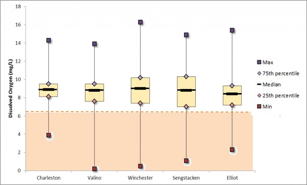 Figure 14. Box plot of dissolved oxygen concentrations at the five SWMP stations in South Slough between 2009-2014. Orange area defines DO concentrations below ODEQ's DO standard (6.5 mg/L). Data: SWMP 2014.