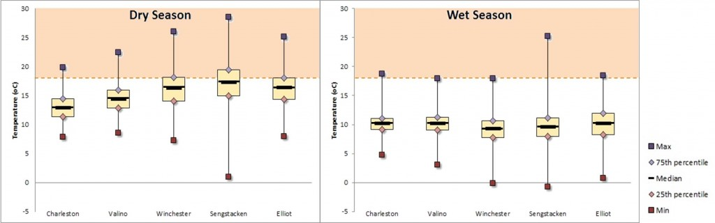 Figure 17. Box plot of dry season and wet season temperatures taken at the five SWMP stations in South Slough from 2009-2014. Values 18°C and higher (in orange shading above dashed line) are considered unhealthy for salmon rearing and migration by ODEQ. Data: SWMP 2014.