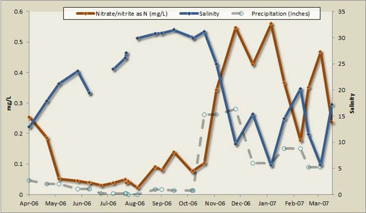 Figure 17. Seasonal variation of nitrate/nitrite and salinity for the Isthmus Slough at the Eastside Bridge site (2006-2007). The data exhibit a strong negative correlation between salinity and nitrate/nitrite concentrations, with high seasonal salinity (blue line) peaks (dry seasons) corresponding with seasonal decreases in low nitrogen (red line) in the dry season (May-October) and low salinity (rainy season) corresponding with high nitrogen concentrations. Data: ODEQ 2007