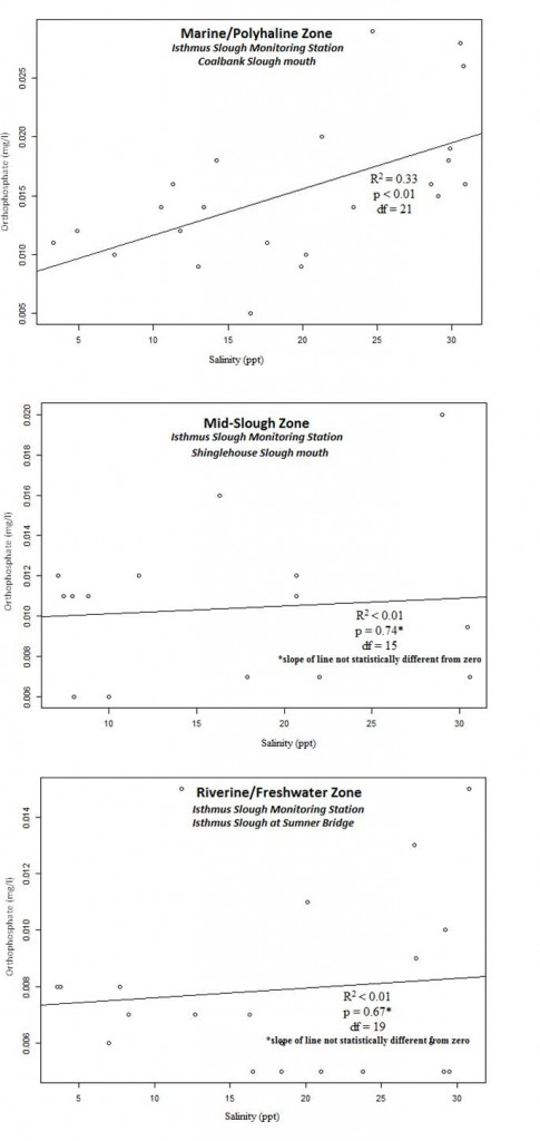 Figure 19. Relationship between PO4 levels and salinity at three Isthmus Slough sites. Data: ODEQ 2007