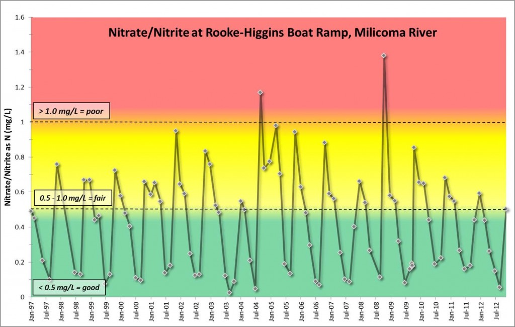 Figure 22. Seasonal variation (January/winter; July/summer) of nitrate/nitrite for the Rook Higgins boat ramp station on the Millicoma River (1997-2012). Lower values (green background) represent healthier levels than higher values (red background). Data from ODEQ, retrieved from: http://deq12.deq.state.or.us/lasar2/