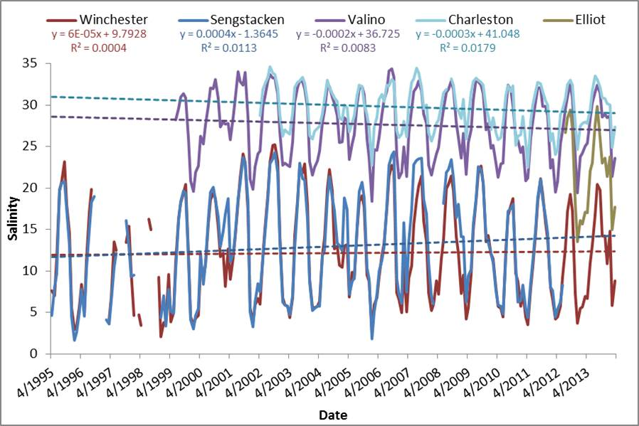 Figure 24. Average monthly salinity at five stations in the South Slough estuary. Dashed lines represent linear regression trendlines. Elliot station trends are excluded due to the relatively short time span of data collection. Data: SWMP 2014.