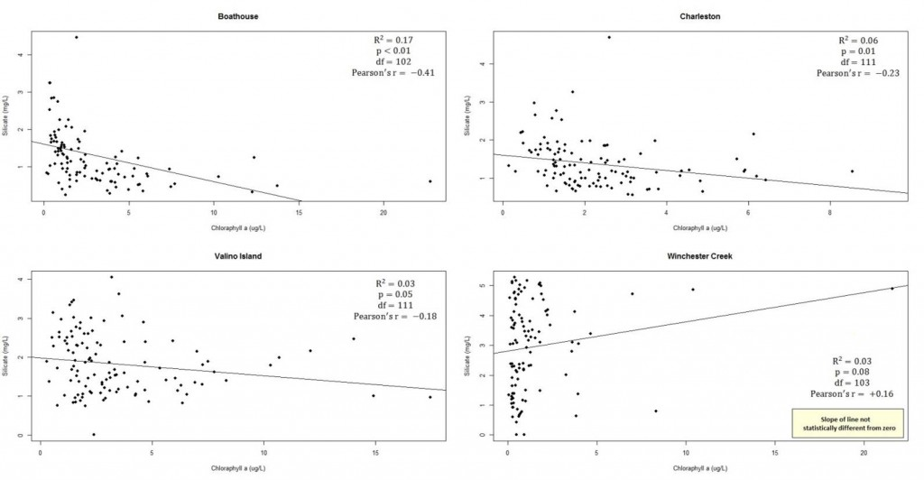 Figure 24. Significant relationships (p <0.05) between SiO2 concentrations and chlorophyll a levels in South Slough.  Data: SWMP 2012
