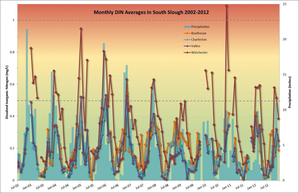 Figure 5. Average monthly DIN at South Slough sites (SWMP stations) 2002-2012. The horizontal dashed lines represent USEPA's water quality criteria. Values below 0.5 mg/L (in green area) indicate good condition, while values above 1.0 mg/L (red area) indicate poor condition. The legend is in order of decreasing salinity from Boathouse (marine) to Winchester (freshwater) sites. Data from SWMP 2012