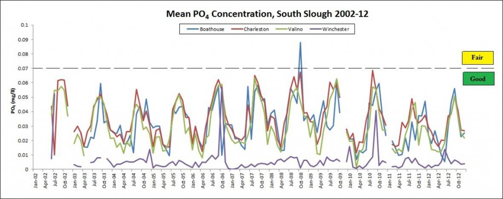 Figure 9. Average monthly PO4 levels at South Slough sites (SWMP stations) during 2002-2012. Dashed lines represent USEPA's criteria. Values below 0.7 mg/L (green) are considered good. The legend lists sites in order of marine to fresh. Data: SWMP 2012