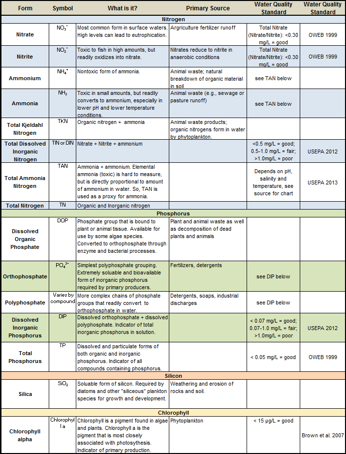 Table 1. Nutrient forms found in aquatic systems. The table also provides formulas, brief descriptions, sources, and relevant water quality standards.