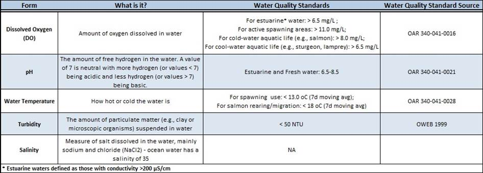 Table 1. Physical water quality parameters commonly measured and the standards set for each to indicate unhealthy waters.