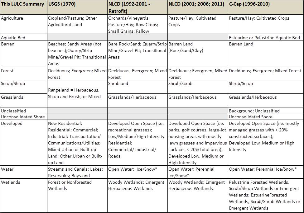 """Table 1. General land use and land cover types in project area and classes as referenced by data sources. Data Sources: USGS 2005; NLCD 2001a, 2001b, 2006, 2011, C-Cap 2014. * Note: The Ice/Snow class is likely an error but since its total area is so insignificant, all classes were retained """"as is""""."""