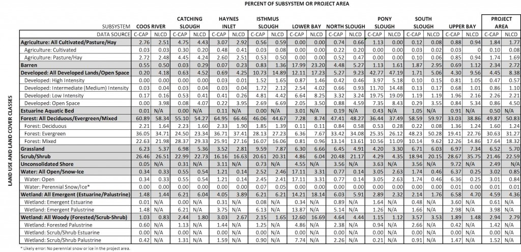 Table 3.  Percent coverage of land classes in the project area and in each project area subsystem. Data Source: C-CAP 2014; NLCD 2011