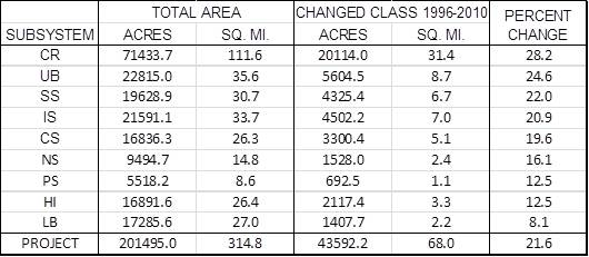 Table 4. Percent LULC change in project area subsystems between 1996 and 2010. Data Source: C-CAP 2014