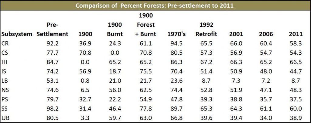 Table 6. Changes in historic Forest cover. Subsystems: CR- Coos River; CS- Catching Slough; HI- Haynes Inlet; IS- Isthmus Slough; LB- Lower Bay; NS- North Slough; PS- Pony Slough; SS- South Slough; UB- Upper Bay.  Data Sources: Tobalske and Osborne-Gowey (2002), ODF 2000, USGS 2005, NLCD 1992, 2001, 2006, 2011.