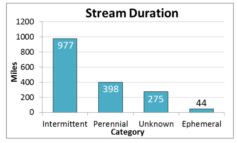 Figure 13. Miles of streams in the project area categorized by duration; intermittent streams hold water in the wet season, perennial streams flow year round, and ephemeral streams only hold water immediately following rain events. Data: ODF n.d.