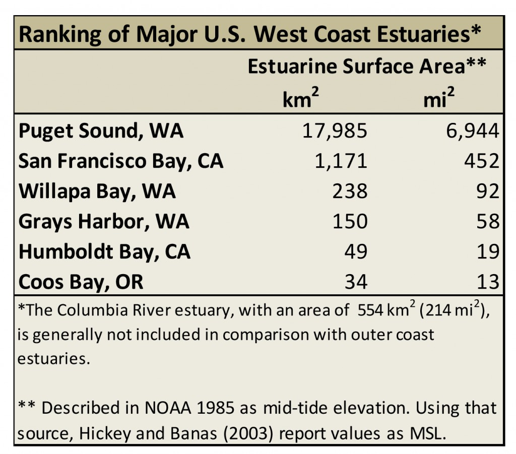 Table 1. Sizes of the largest coastal estuaries on the west coast. Data source: NOAA 1985