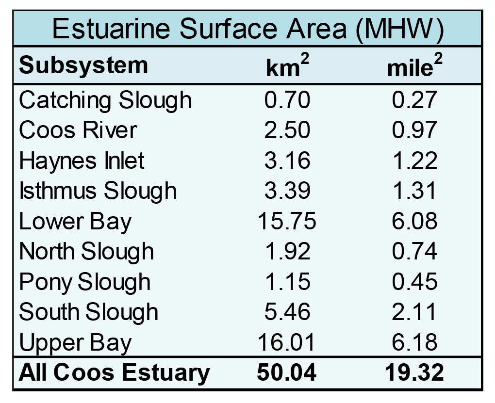 Table 2. Wetted estuarine surface area at Mean High Water (MHW) for the Coos estuary and each major subsystem. Derived from: DLCD 2011
