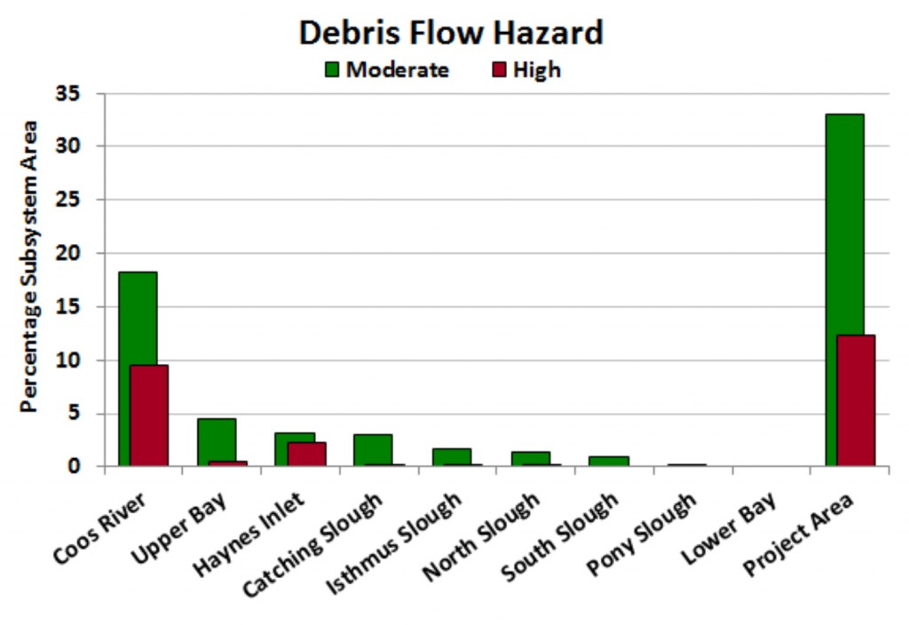 Figure 10: Percentage of each subsystem and entire project area that is at high and moderate risk for debris flow. Data: ODF 2000.