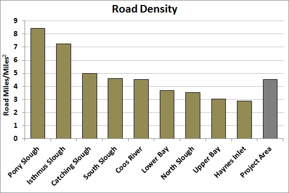 Figure 11. Road density by subsystem and total project area. The exceedance criteria of 1 mile/mile2, above which degradation to ecological systems occurs, is shown (red line). ODOT 2014.