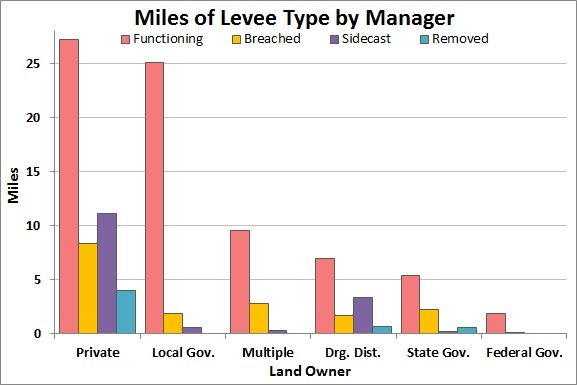 "Figure 3. Total miles of each category of levee by land manager.  Private managers include residential and commercial owners. ""Drg. Dist"" stands for drainage district.  Data source: OCMP 2011a."