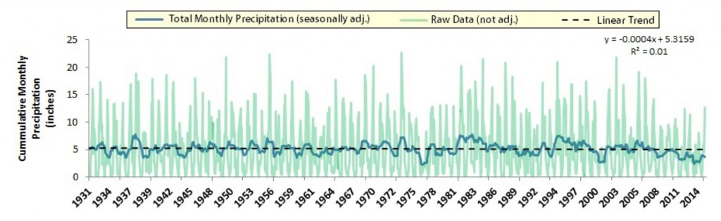 Figure 10.  Seasonally adjusted long term precipitation trend (1931-2014) for total monthly precipitation (blue). Raw data (green) have been controlled for both seasonal effects and statistical noise. Linear regression of seasonally adjusted trend on year suggests that precipitation change over time is not statistically different from zero (i.e., no change) when controlled from seasonal variations.  Data: WRCC n.d.