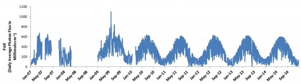Figure 11.  Visual inspection of PAR time series at the South Slough weather station (2007-2014) suggests that, although PAR is clearly seasonal, no noticeable increasing or decreasing trend over time exists. Data: SWMP 2015