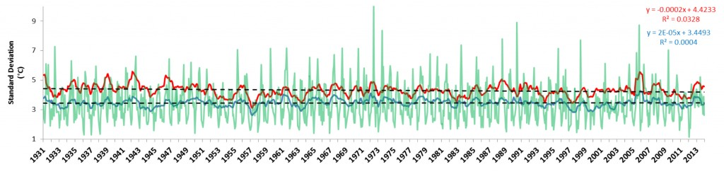 Figure 12. Variance of raw air temperature data (green) plotted against seasonally adjusted trend for variance of both mean daily temperature (blue) and maximum daily temperature (red). Data show no clear trend in variance and linear regression (black) since 1931, which suggests that the change in variance over time is not statistically different from zero (i.e., variance remains unchanged over time).  Data: WRCC n.d.