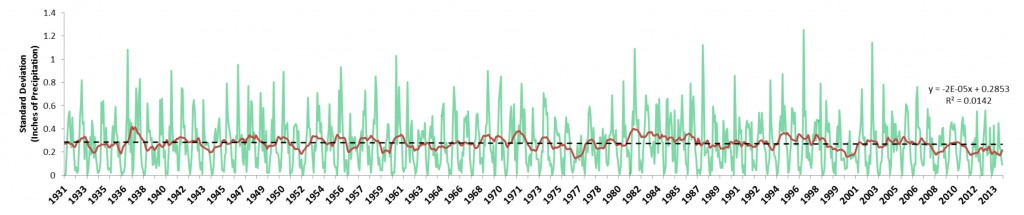 Figure 13. Variance of total monthly precipitation (green) plotted against seasonally adjusted trend (red). Data show no clear trend in variance of monthly precipitation and linear regression (black) since 1931, which suggests that the change in variance over time is not statistically different from zero (i.e., variance remains unchanged over time).  Data: WRCC n.d.