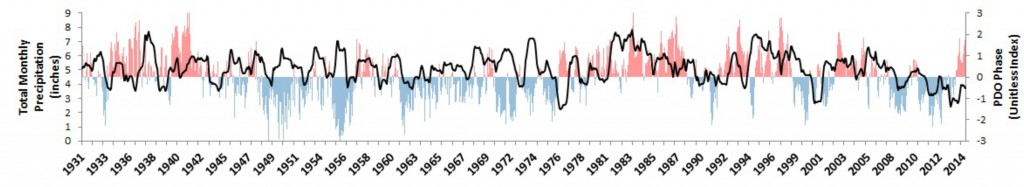 """Figure 14. Seasonally adjusted total monthly precipitation (black) plotted against the Pacific Decadal Oscillation (PDO). PDO is measured by a """"unitless"""" index that is negative during cool phases of the PDO (blue) and positive during warm phases (red).   Linear regression analysis shows a positive and statistically significant relationship between PDO and seasonally adjusted precipitation (p= 0.05), meaning that precipitation is likely to increase slightly during the warm phase of the PDO and decrease slightly during the cool phase. Alternative statistical measures also show a weak but positive correlation between the two variables (Pearson's r= 0.09).  R2=0.007. One interpretation of this correlation is that although ocean conditions appear to influence precipitation, they are not perfect predictors of precipitation, because other variables (e.g., dew point as determined by air temperature) are also likely to contribute.  Precipitation Data: WRCC n.d.; PDO Data: JISAO 2015"""
