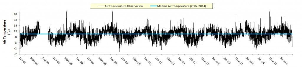 Figure 2.  Air temperature observations (black) from the South Slough weather station (2007-2014). Central tendency (blue) as represented by seven-year median daily air temperature is 10.5° C (50.9° F). Labels occur quarterly along the time axis (i.e., the x axis). Air temperature data display a clear seasonal signature with warmer temperatures occurring in the summer months and cooler temperatures in the winter. Data: SWMP 2015